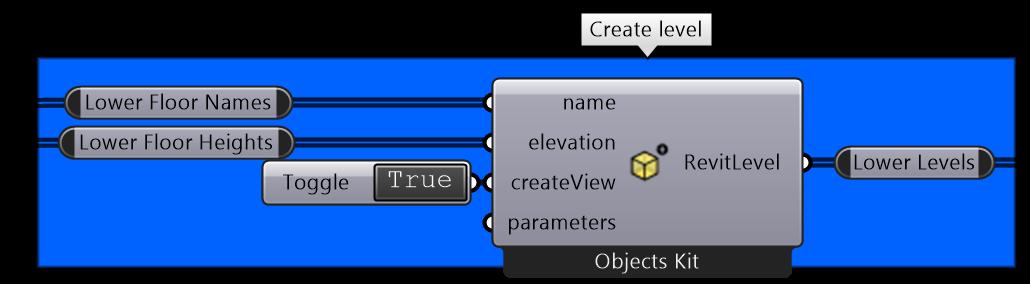 Level creation