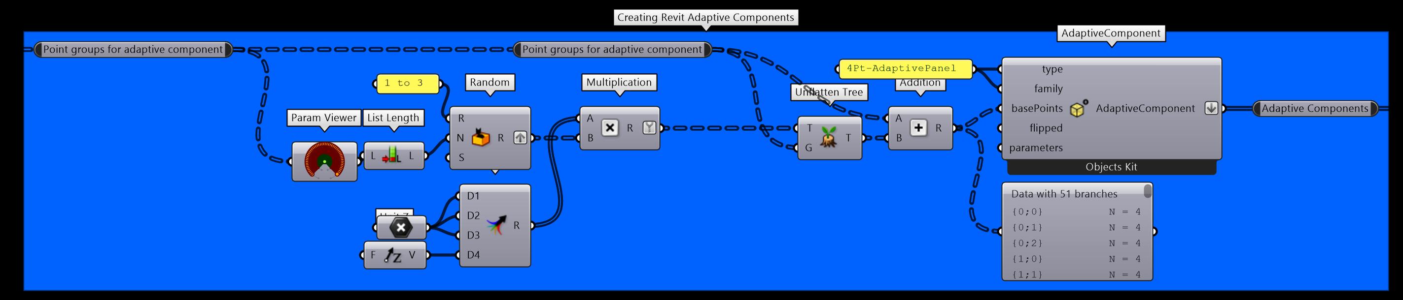 Creating adaptative families