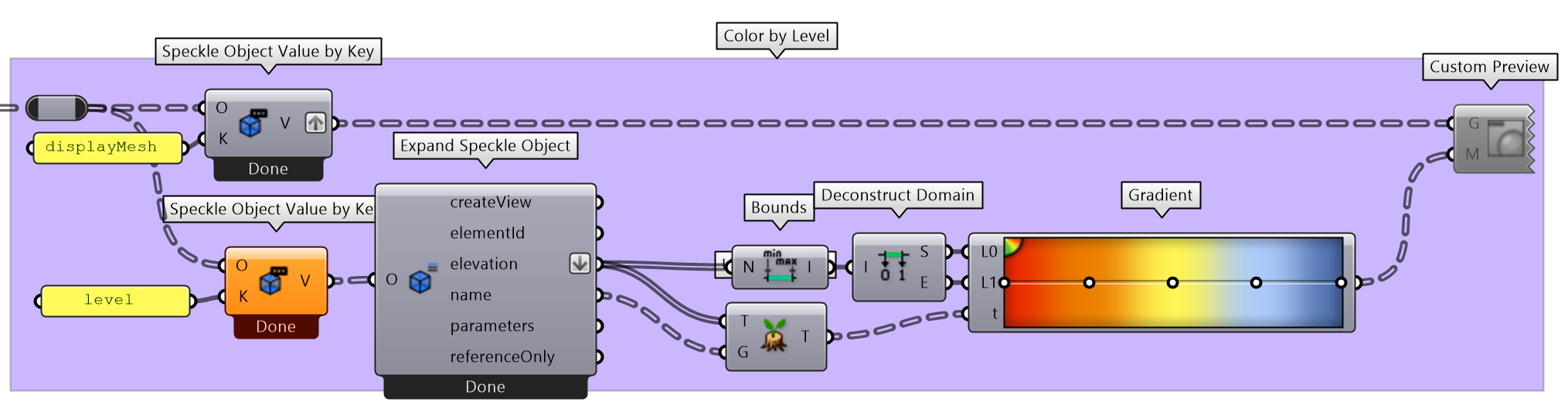 Color elements by level