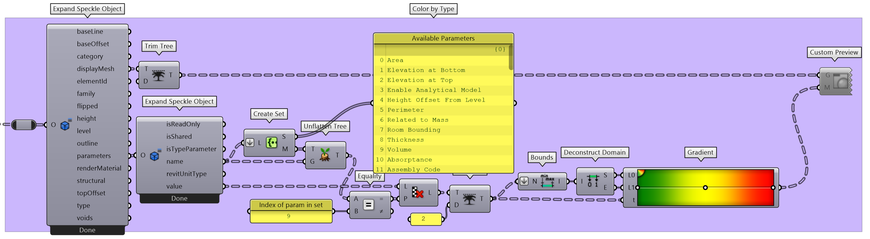 Color elements by parameter